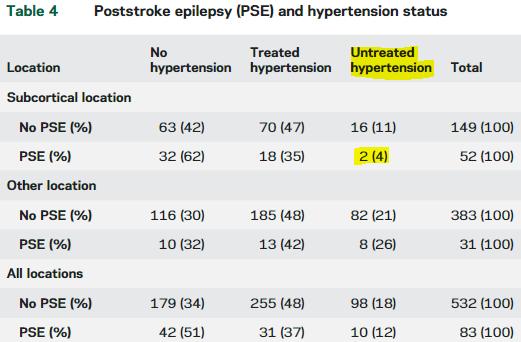 図:脳内出血後のてんかんと高血圧の関係
