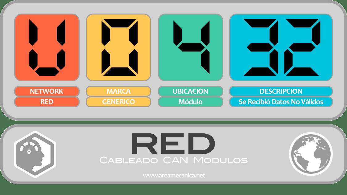 CODIGOS DE FALLA (U0400-U04FF) RED | OBD2 | DTC