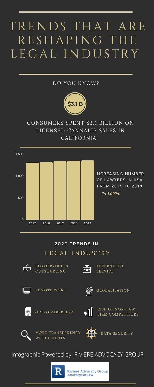 Trends that are Reshaping the Legal Industry #Infographic
