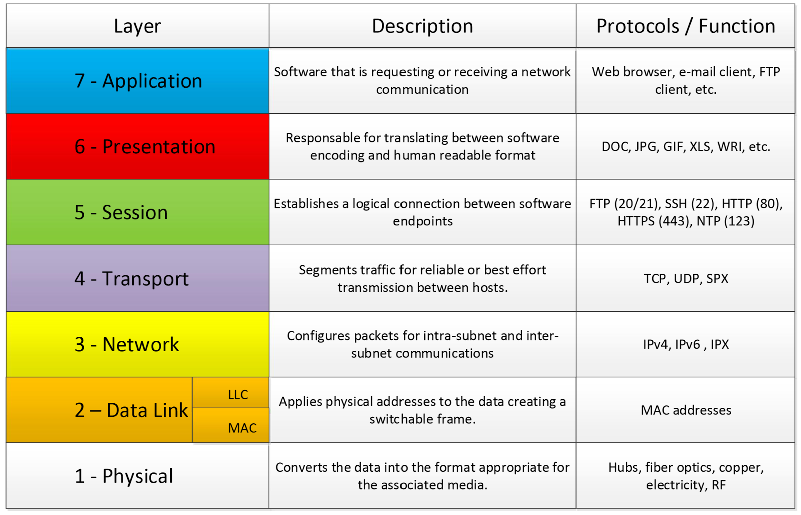 The TCP/IP and OSI Networking Models