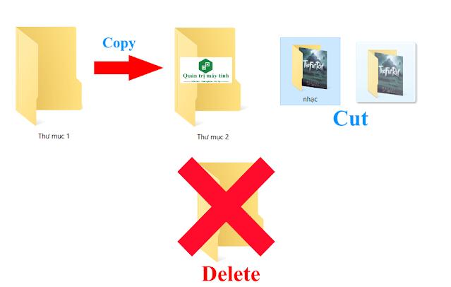 "Cách sửa lỗi ""you'll need to provide administrator permission......"" khi cut, copy, delete file, folder"
