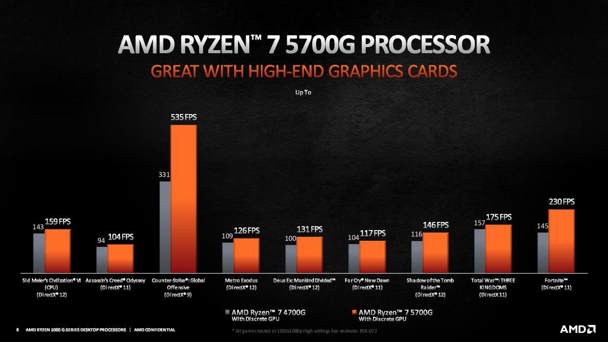 AMD Ryzen 7 5700G - Tümleşik Grafik Testi