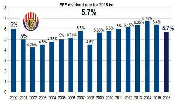 Dividen 5.7% KWSP Tiada Kena Mengena Dengan Pelaburan 1MDB