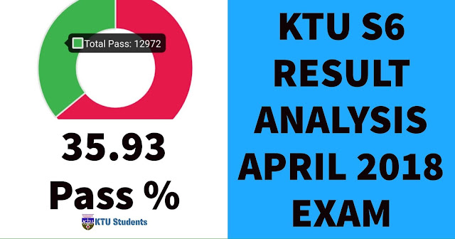 Ktu s6 college rank list and result analysis