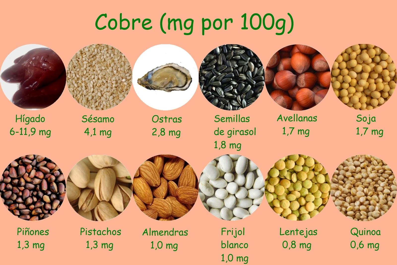 Mini posts de despierta t que duermes oligoelementos la importancia del cobre - Alimentos ricos en magnesio y zinc ...