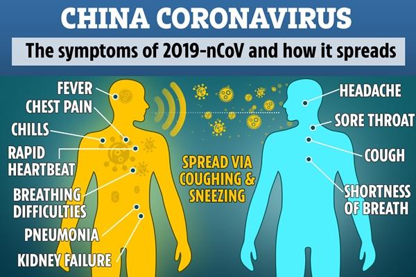 Perbezaan Novel Coronavirus dan SARS Coronavirus