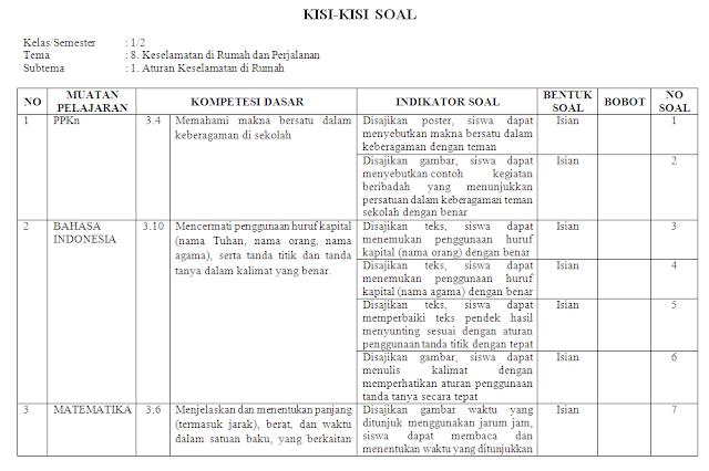 Kisi-kisi KI-3 Kelas 2 SD/MI: Tema 8