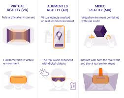 essential features of Virtual Reality