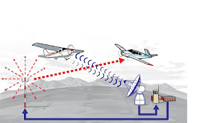 What is Traffic Information Broadcasts by Aircraft (TIBA)?