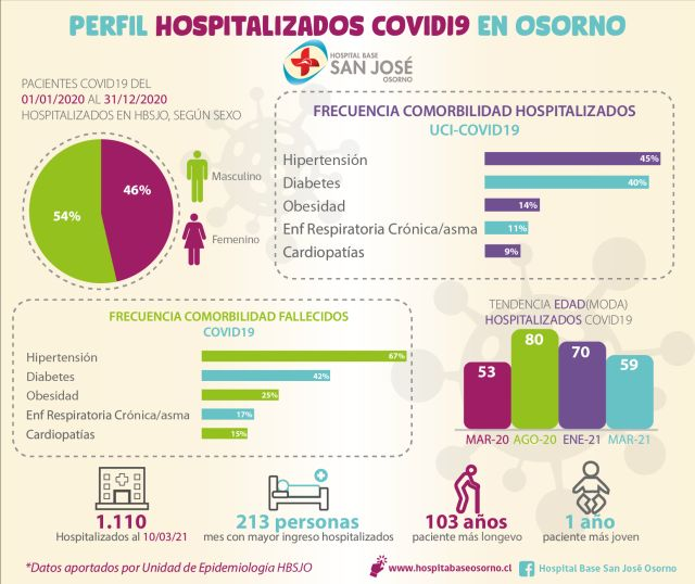 Perfil pacientes Covid