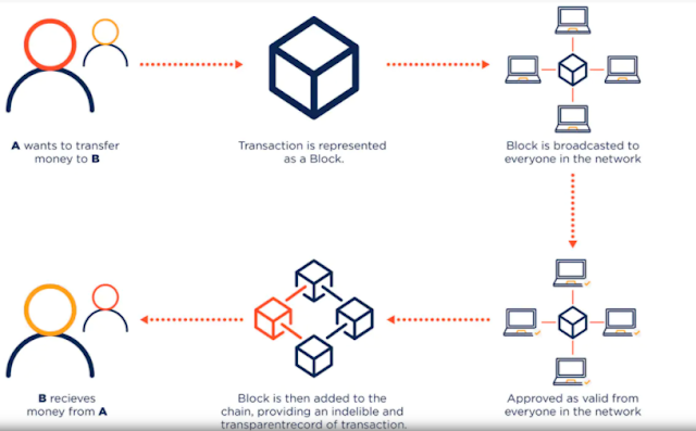 How Cryptocurrency works?