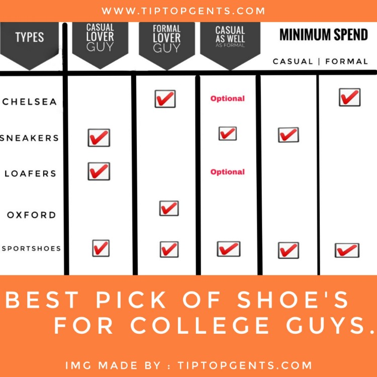 Chart of essential shoe for college guys.