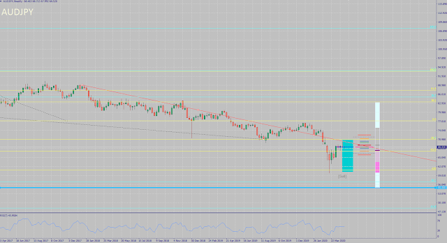 AUDJPY monthly forecast for May 2020