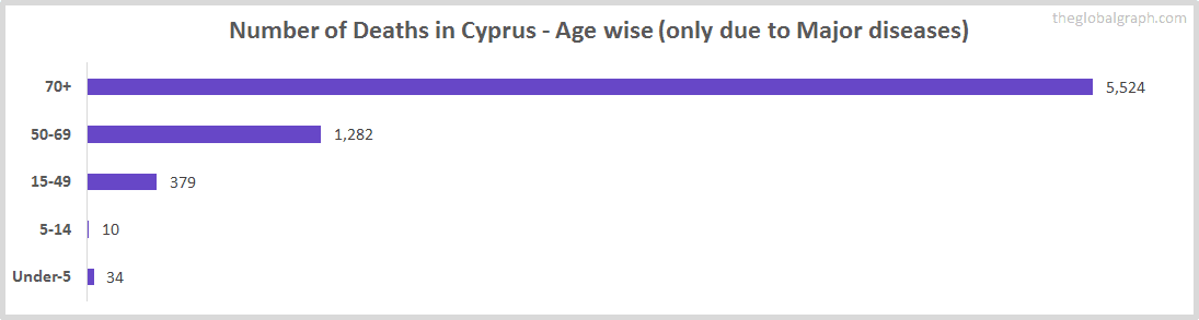 Number of Deaths in Cyprus - Age wise (only due to Major diseases)