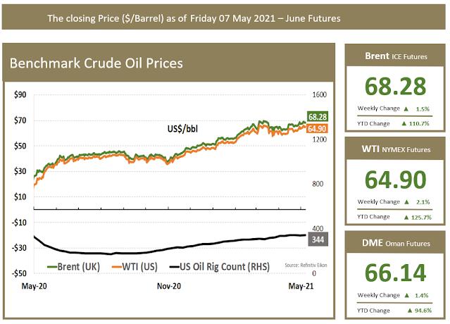 Benchmark Oil Price