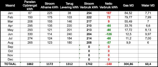 Energieverbruik Augustus 2021