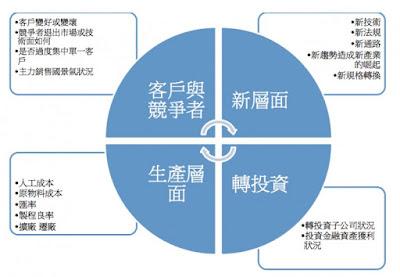 投資思考的四大面向