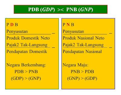Pendapatan Nasional Broto (PNB) vs Pendapatan Domestik Broto (PDB)