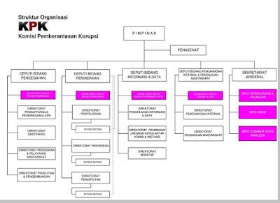 Struktur organisasi Komisi Pemberantasan Korupsi (KPK) - berbagaireviews.com
