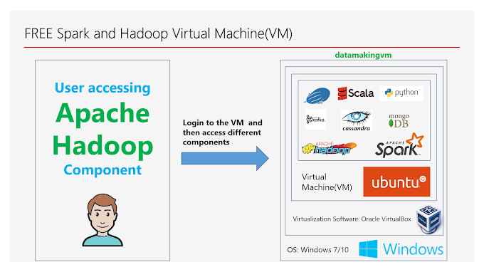 Accessing Apache Hadoop environment in the Virtual Machine(VM)