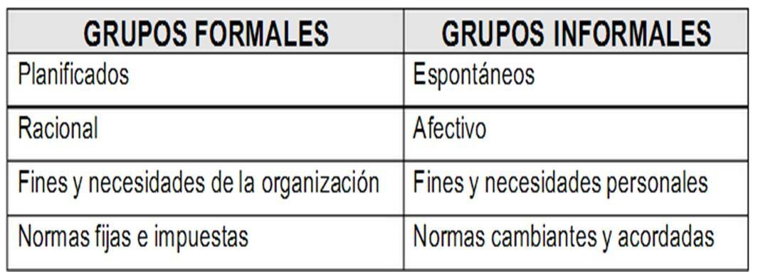 Francisco Hdz Grupos Formales Informales Y Equipos De Trabajo
