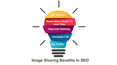 Free Image Sharing Sites and  Benefits in SEO