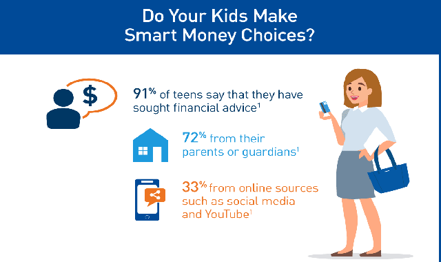 Do Your Kids Make Smart Money Choices? #infographic