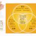 買ETF,怎麼賺錢?