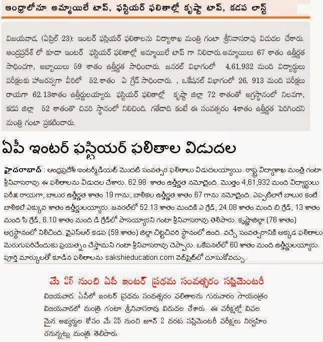 AP Inter 1st year Results 2015