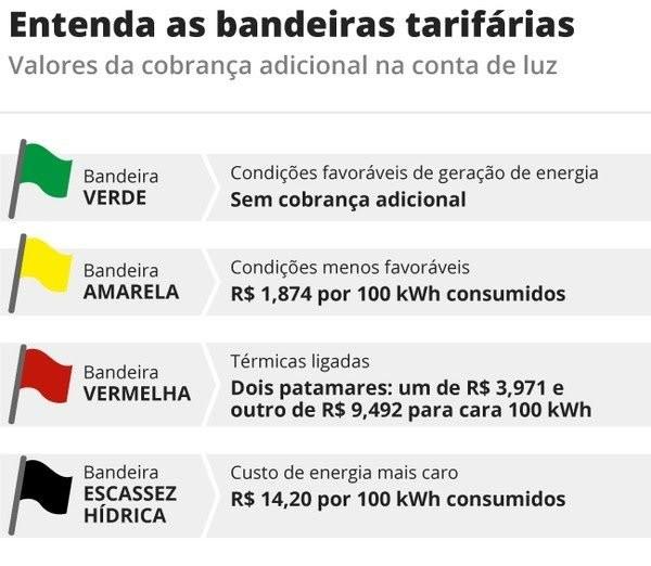 Conta de luz tem taxa extra de R$ 14,20 e bandeira tarifária 50% mais cara a partir de amanhã