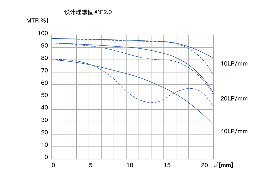 MTF-график объектива Dulens 85mm f/2 APO