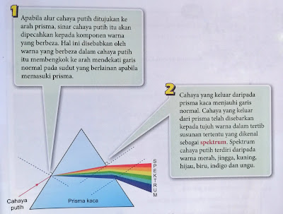 Penyebaran cahaya oleh prisma
