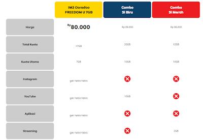 Paket Internet Unlimited dan Kuota Indosat