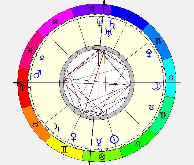 Astro Wiki Julianne Hough birth chart