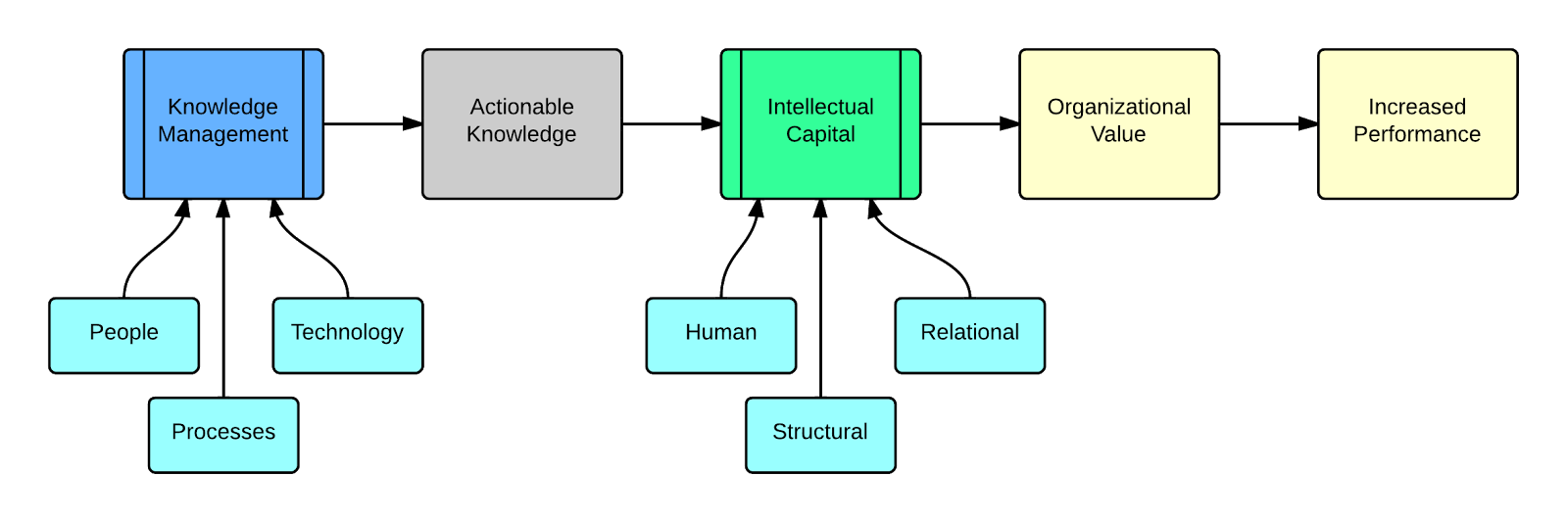 relationship between knowledge management and library