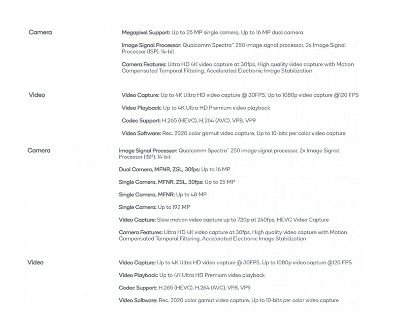 Here are the details of the spec update