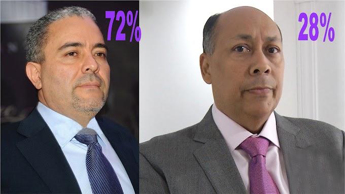 Félix Cabrera supera a Canaán 72 a 28 en primera encuesta sobre senaduría de provincia Hermanas Mirabal