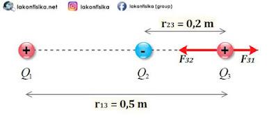 gaya coulomb muatan segaris, gaya coulomb tiga muatan, hukum coulomb, gaya coulomb, muatan listrik tolak-menolak, muatan listrik tarik-menarik, rumus hukum coulomb, rumus gaya coulomb,persamaan hukum coulomb