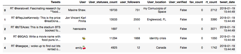 Stream Tweets in Under 15 Lines of Code + Some Interactive