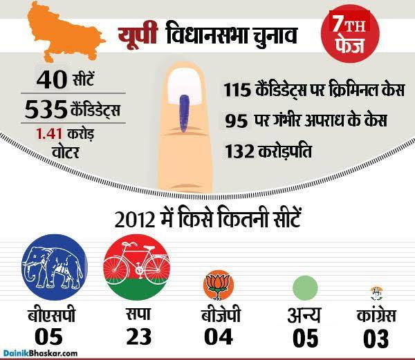 UP में वोटिंग कल: सबसे ज्यादा दागी 61% कैंडिडेट सपा के, BSP के 80% करोड़पति