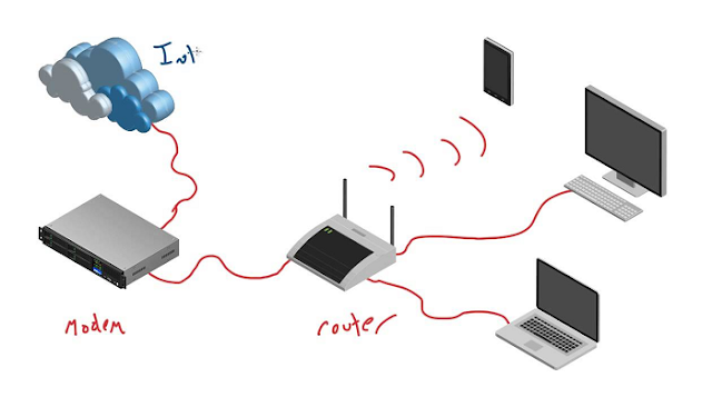pengertian modem dan fungsinya
