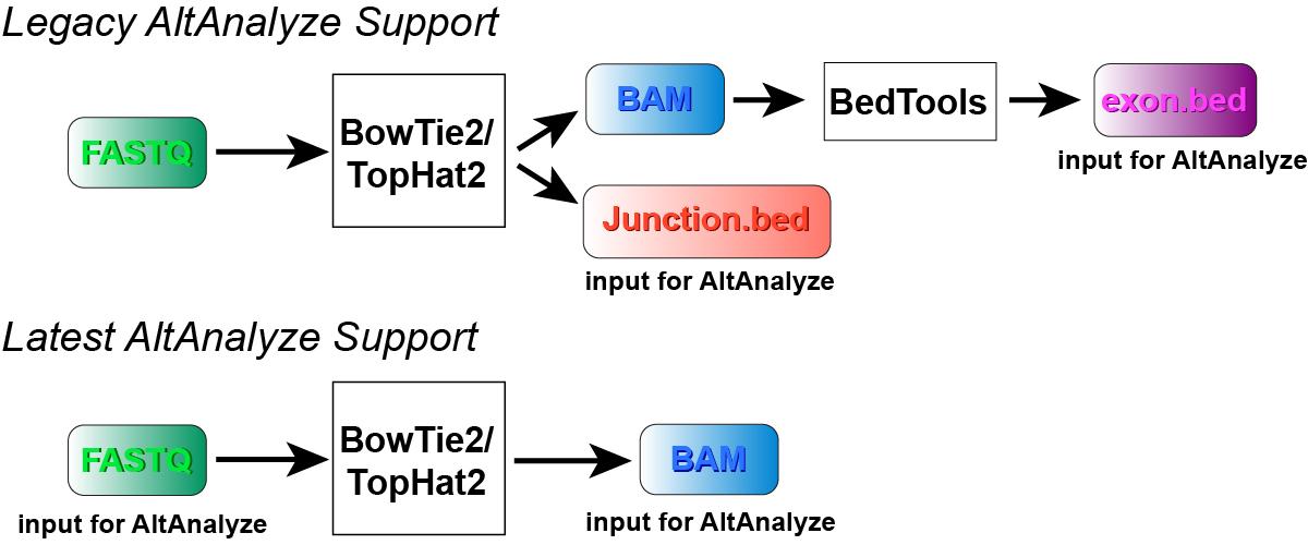 Altanalyze Transcriptome Analysis