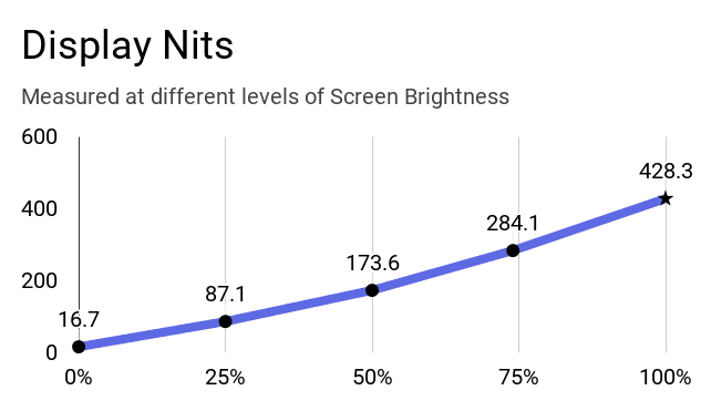 A chart on the screen brightness vs nits for this ThinkPad.