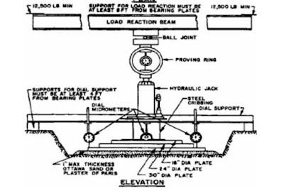 جهاز تحديد معامل رد فعل التربة في الموقع