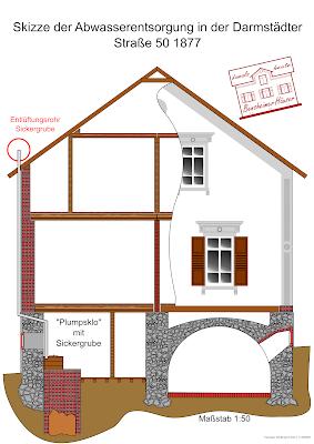 Bensheimer Häuser - damals und heute - Abwasserentsorgung mittels Sickergrube (Bauzustand 1877)