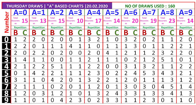 Kerala Lottery Result Winning Number Trending And Pending A Based BC Chart  on 20.02.2020