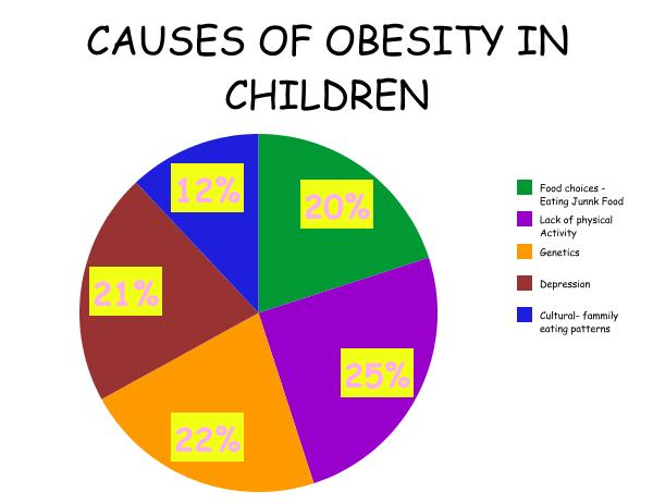 Child obesity causes and prevention