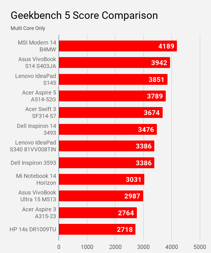 Comparison of Geekbench 5 Multi Core score of laptops of price under Rs 60,000.