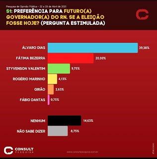 Consult/BlogdoBG/96FM: Álvaro tem quase o dobro de intenções de votos de Fátima Bezerra para o governo