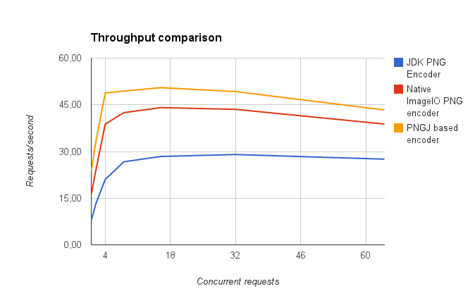 Developer's Corner: Fast, Pure Java, Open Source PNG Encoder